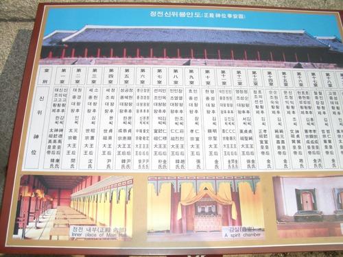 宗廟(チョンミョ)の歴代王と王妃の名前